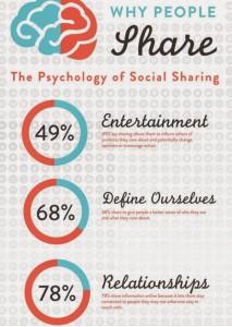 Possiamo migliorare la strategia Social Media Marketing