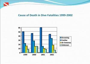 Incidenti subacquei