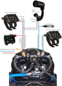 Possibilità di connessione di diversi Controllers in un CCR